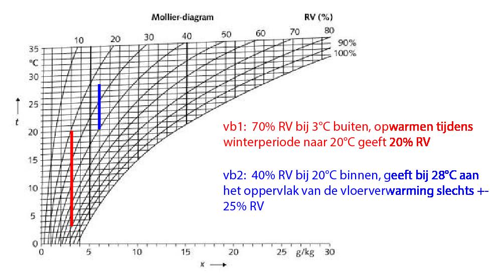 relatie Relatieve luchtvochtigheid en temperatuur - Mollier diagram-png