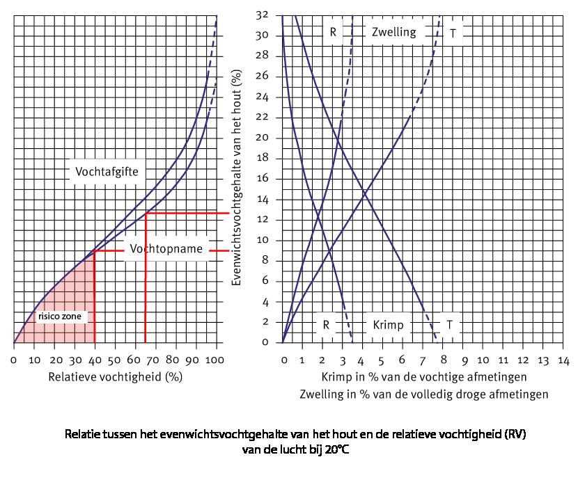 relatie tussen evenwichtvochtgehalte hout en relatieve vochtigheid -bij 20°c v2-png